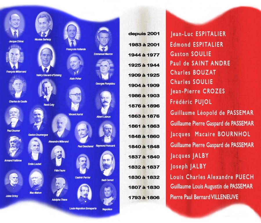 chronologie des Maires de Saint-André